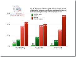 NetNeutrality Charts.001